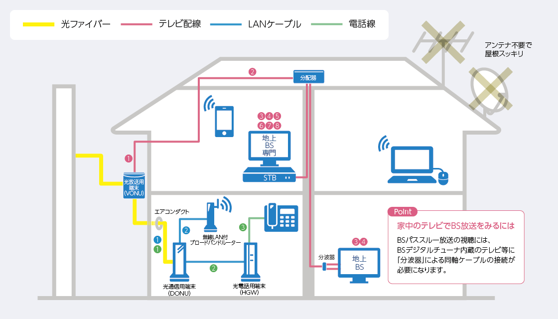 一戸建ての場合の配線イメージについて説明している画像