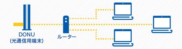 HUBやルーターで接続する場合について説明している図