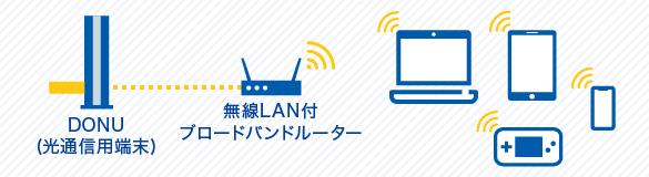 無線LANで接続する場合について説明している図