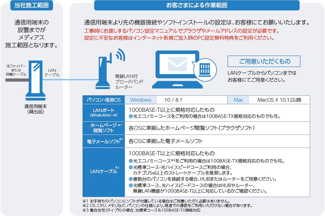 通信用端末の設置までがメディアス施工範囲となること、通信用端末より先のきき接続やソフトインストールの設定はお客様による作業範囲であることを説明している図