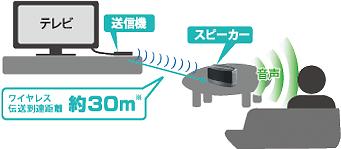 伝送のイメージ図