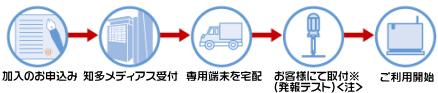加入お申込み→知多メディアス受付→専用端末を宅配→お客様にて取付→ご利用開始