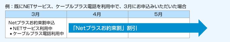 例:既にNETサービス、ケーブルプラス電話を利用中で、3月にお申込みいただいた場合 3月:Netプラスお約束割申し込み、4月5月:Netプラスお約束割の割引