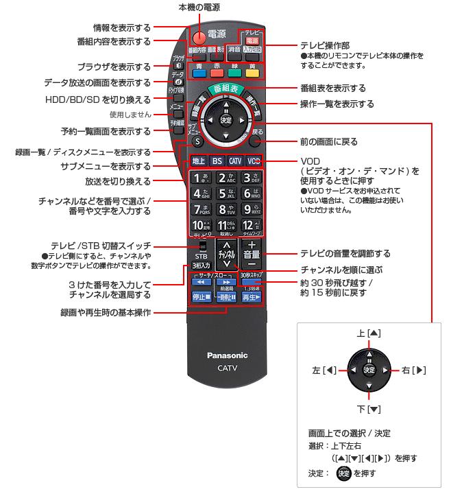 リモコン基本操作方法(TZ-BDW900M)