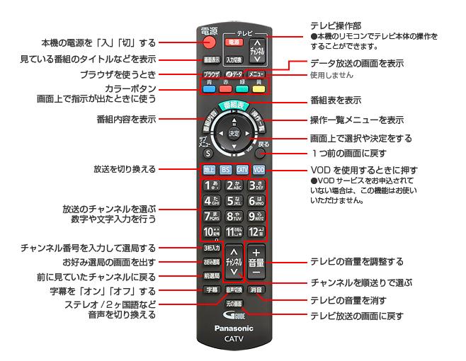 リモコン基本操作方法(TZ-LS300)