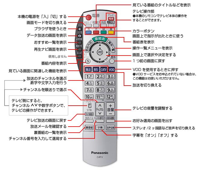リモコン基本操作方法(TZ-DCH520)