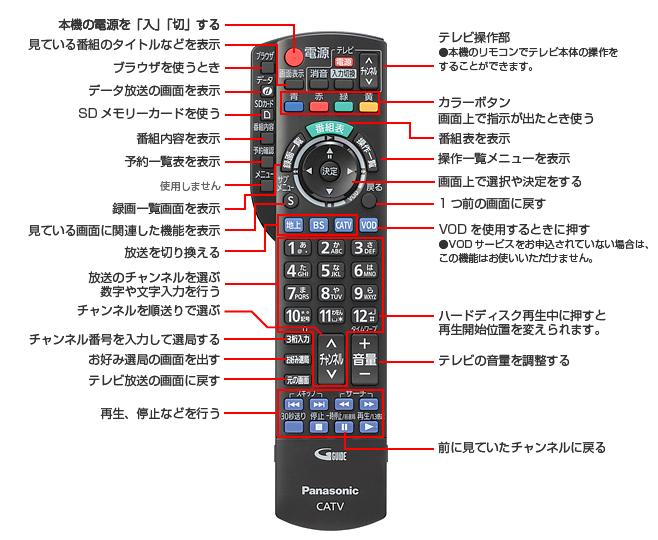 リモコン基本操作方法(TZ-HDW611PW)