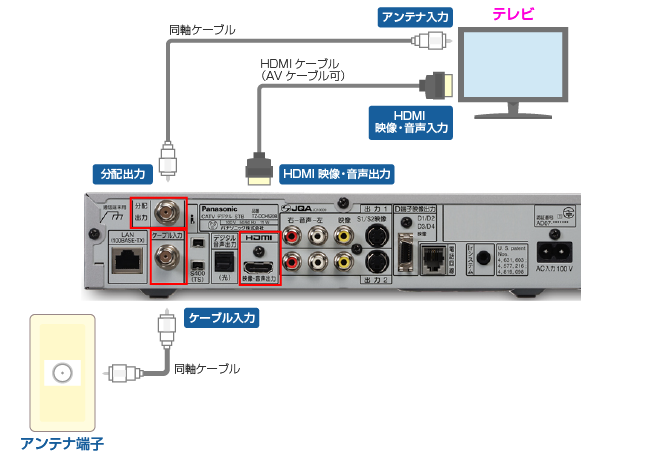 TZ-DCH520とテレビを接続する
