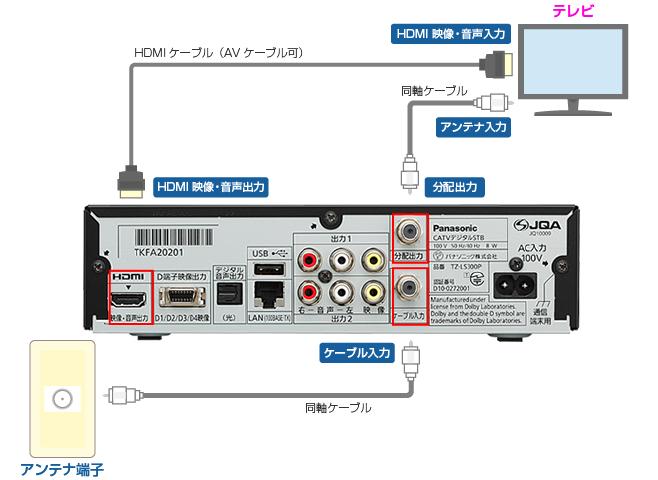 TZ-LS300/TZ-LS300PAとテレビを接続する