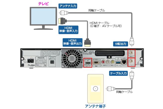 セットトップボックス(STB)配線方法 楽録テラTZ-HDW611PW編