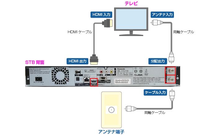 セットトップボックス(STB)配線方法 楽録ブルーレイTZ-BDT910M編
