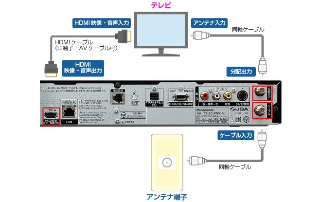 セットトップボックス(STB)配線方法 楽録ブルーレイTZ-BDW900M編