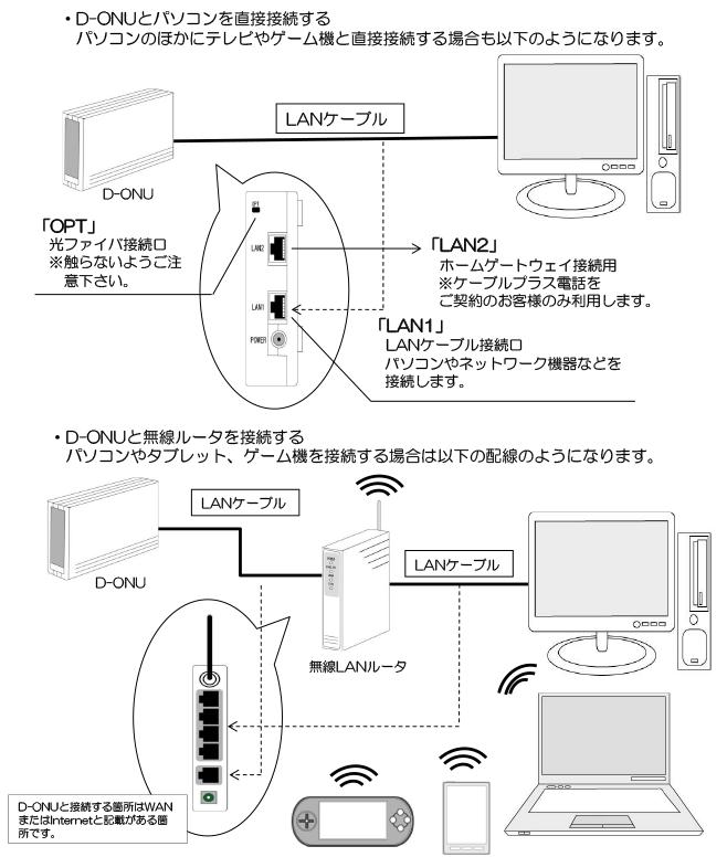 機器の接続・配線 ※メディアス光の場合