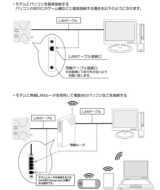 機器の接続・配線 ※ケーブルモデムの場合