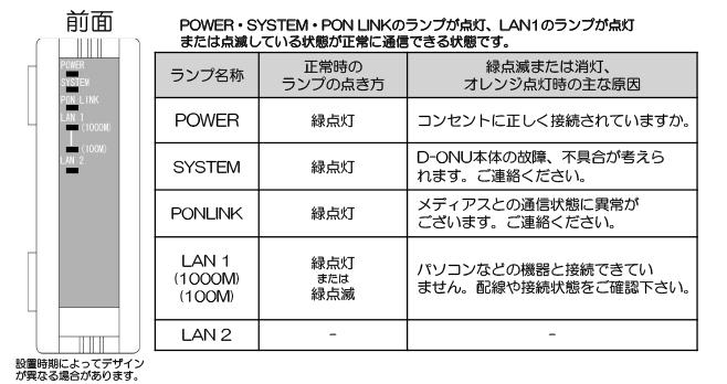 光通信用端末(D-ONU)の確認方法(前面)