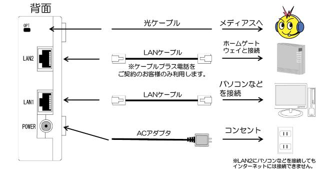 光通信用端末(D-ONU)の確認方法(背面)