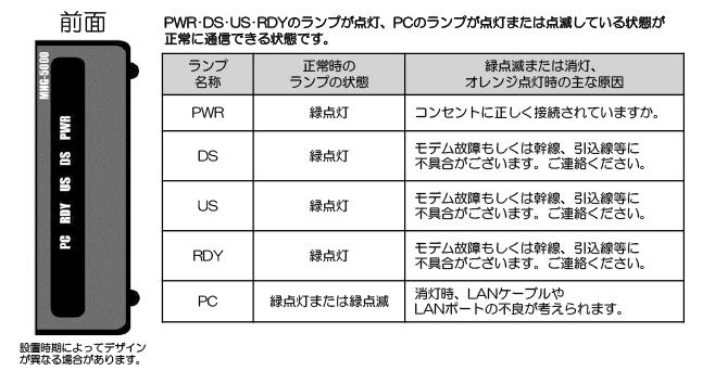 ケーブルモデムの確認方法(NET&SYS製 MNG-5000シリーズ)(前面)