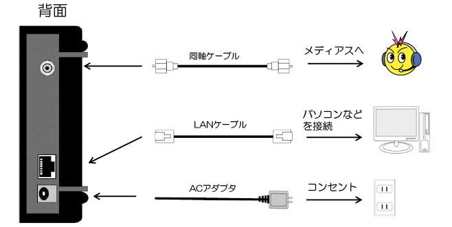 ケーブルモデムの確認方法(NET&SYS製 MNG-5000シリーズ)(背面)