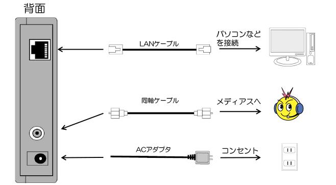 ケーブルモデムの確認方法(Bn-mux製 BCX280J2)(背面)