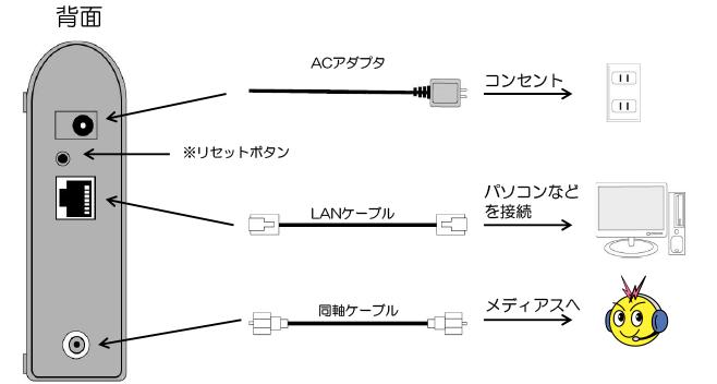 ケーブルモデムの確認方法(Maspro製 77TCM)(背面)