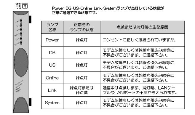 ケーブルモデムの確認方法(Arris製 WBM650C)(前面)