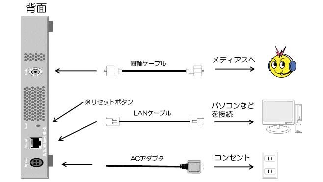 ケーブルモデムの確認方法(Arris製 WBM650C)(背面)
