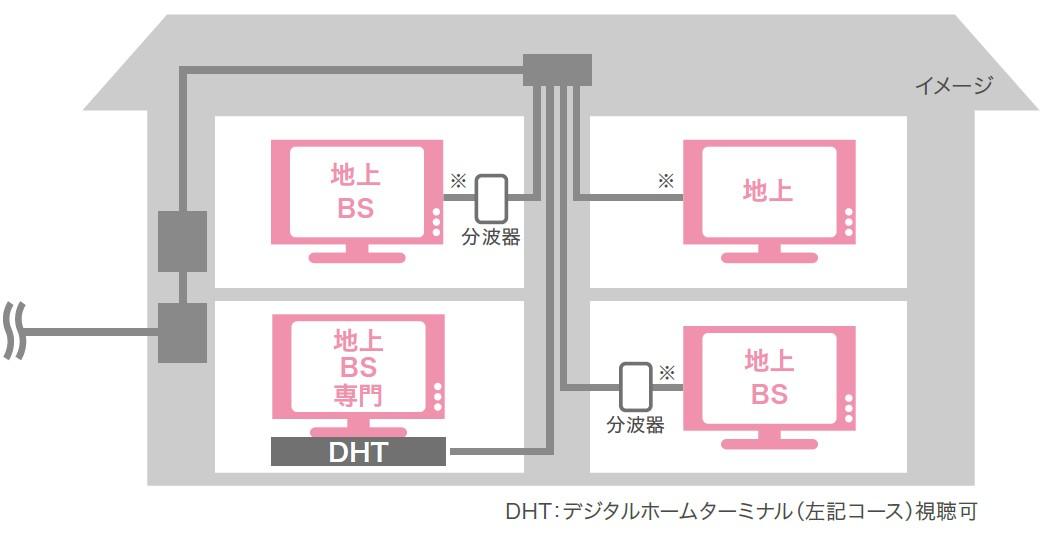 メディアス光TV 複数のテレビを接続する場合について説明している図