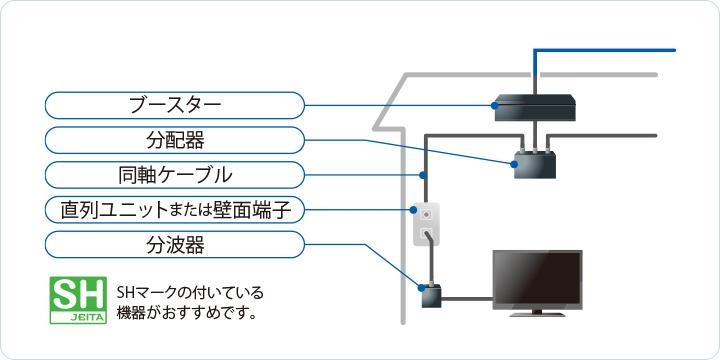 受信設備の図