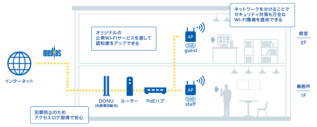 オリジナルの公衆Wi-Fiサービスを通して認知度をアップ。ネットワークを分けることができセキュリティ対策も万全、かつ犯罪防止のためアクセスログ取得で安心です。